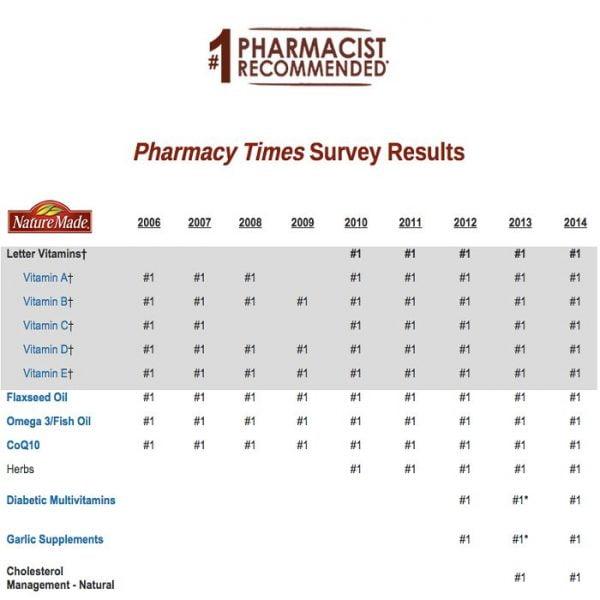 CoQ10 Nature Made đứng đầu 9 năm liền theo sự đánh giá về sự tin tưởng của các Dược sĩ trên toàn nước Mỹ