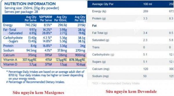 So sánh bảng thành phần dưỡng chất sữa Maxigenes cung cấp có hàm lượng canxi năng lượng cao hơn sữa Devondale | So sánh bảng thành phần dưỡng chất sữa Maxigenes cung cấp có hàm lượng canxi năng lượng cao hơn sữa Devondale